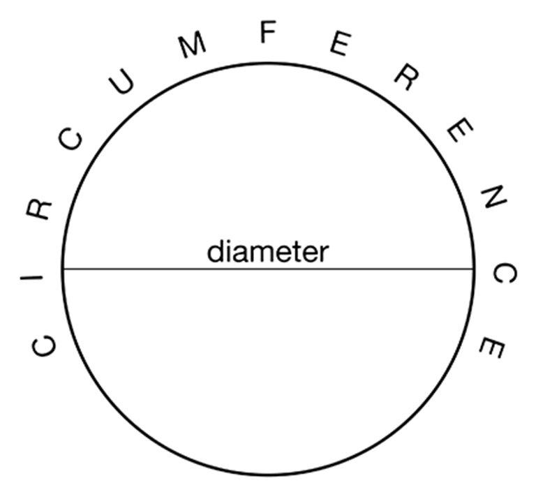 web-PhiCircleCircumference_50kb