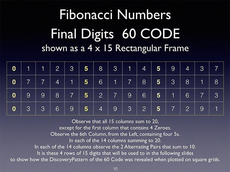 web-Fibonacci60Code_SpiralGraphPattern_JainDiscovery_10_3x10rows_yellow-1