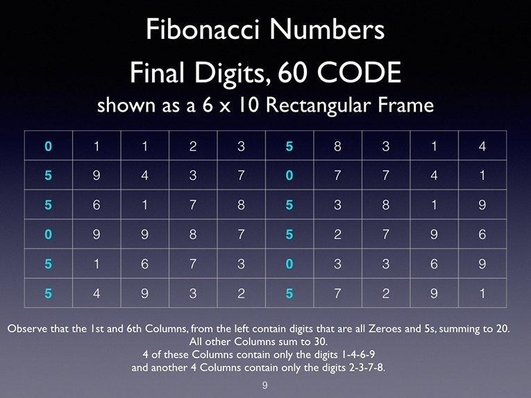 web-Fibonacci60Code_SpiralGraphPattern_JainDiscovery_9_6x10rows-1