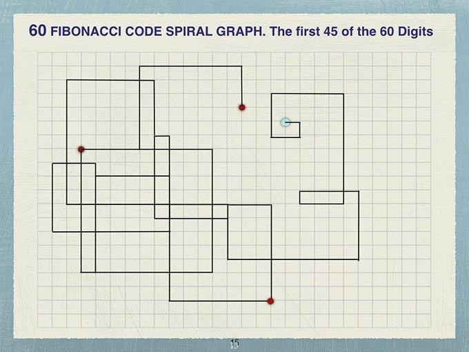 Fibonacci 60 Code Spiral Pattern Of Reentry Jain 108